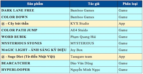 "top 10 game, ung dung trong cuoc thi lap trinh ""khung"" nhat vn hinh anh 2"