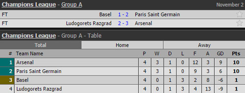 gianh ve du vong knock-out, arsenal lap 2 ky luc o champions league hinh anh 2