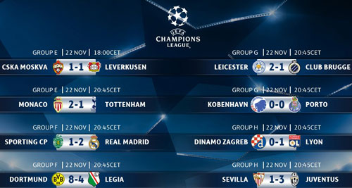 diem mat 10 clb gianh ve vao vong knock-out champions league hinh anh 2
