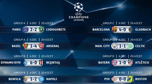 14 clb doat ve vao vong knock-out champions league hinh anh 2