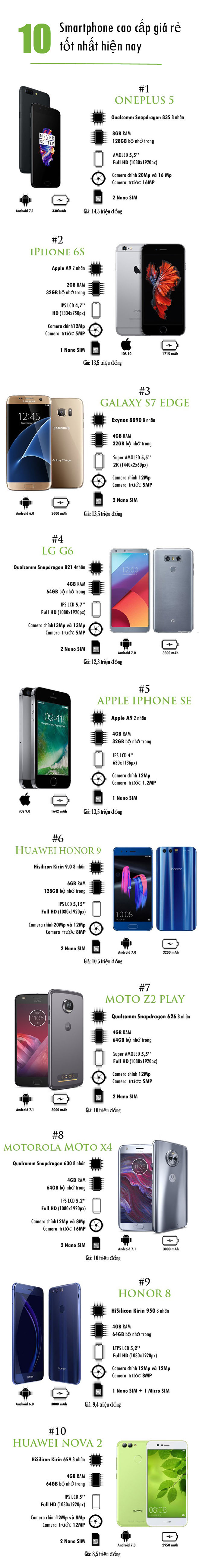 10 smartphone cao cap gia re tot nhat hien nay hinh anh 1