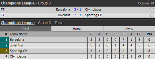 """xe luoi"" olympiacos, messi thiet lap ky luc dang ne hinh anh 2"