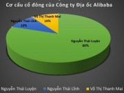 "Tin tuc - dieu tra hoat dong dia oc cua cong ty ""Thanh Giong"" Alibaba"