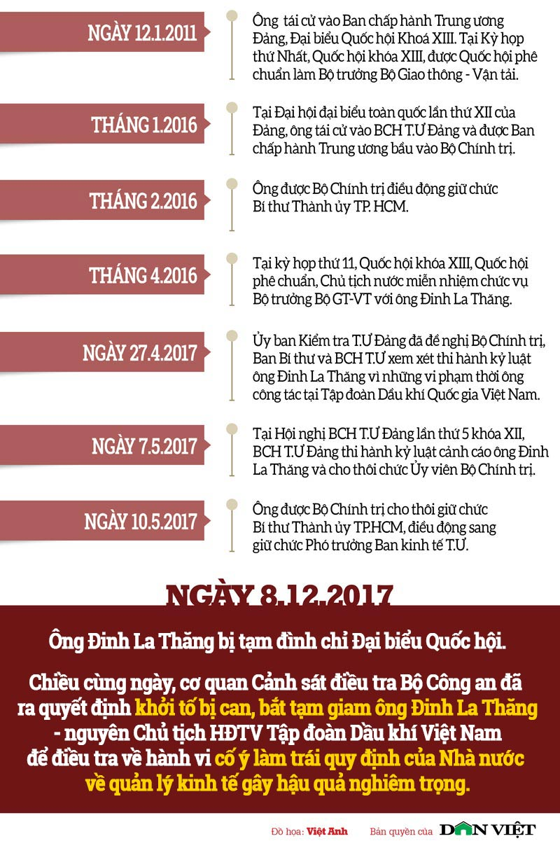 ong dinh la thang: tu dinh cao quyen luc toi vong lao ly hinh anh 2