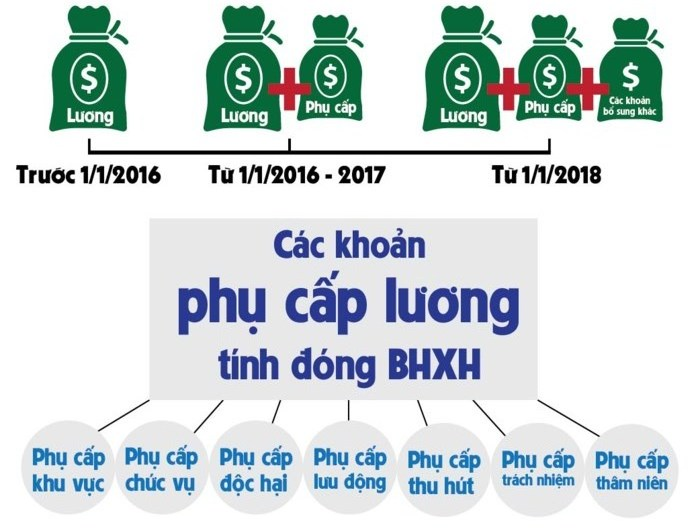 4 quy dinh moi ve bhxh can luu y tu 1.1.2018 hinh anh 2