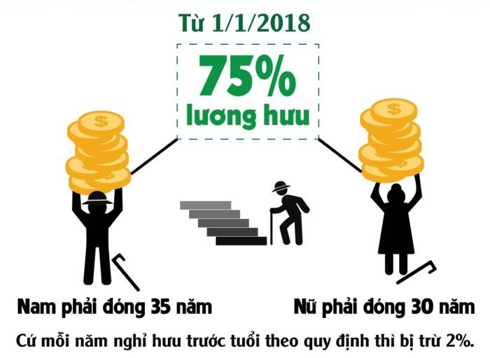 4 quy dinh moi ve bhxh can luu y tu 1.1.2018 hinh anh 4