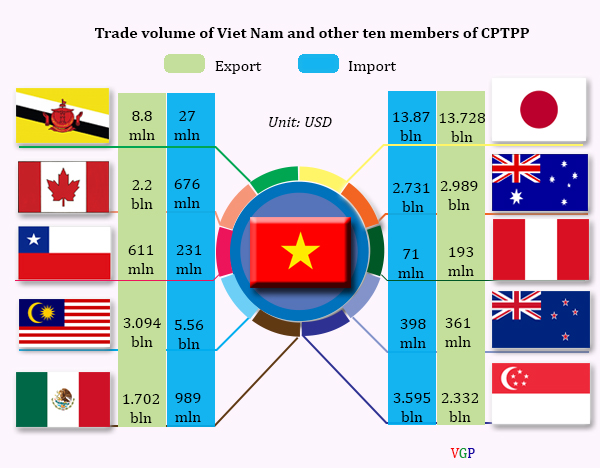 tham gia cptpp: dn thue 10 lao dong nu phai co 1 nha ve sinh hinh anh 2