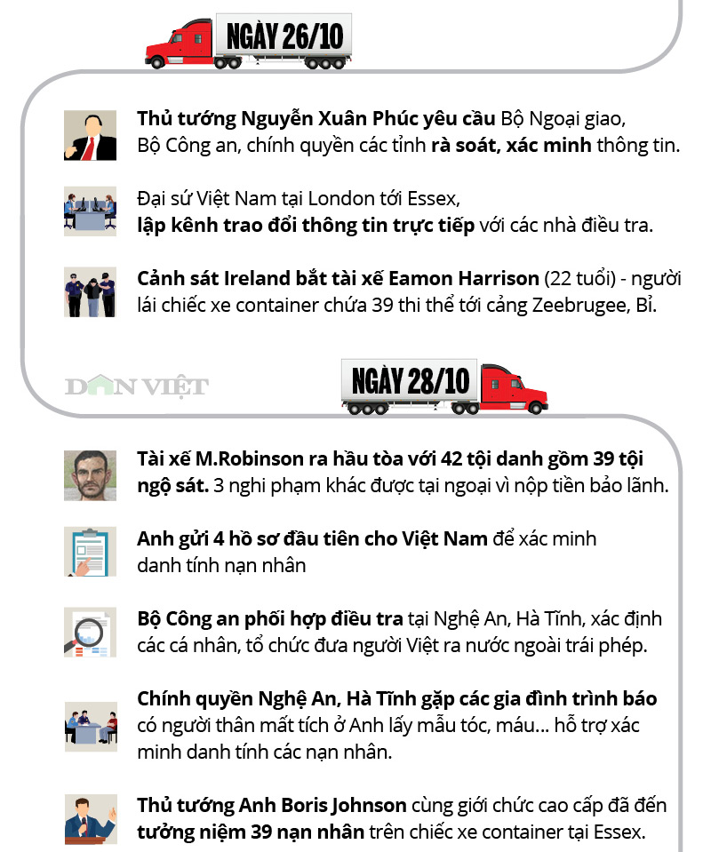 infographic: toan canh 39 nguoi viet chet trong xe container o anh hinh anh 3