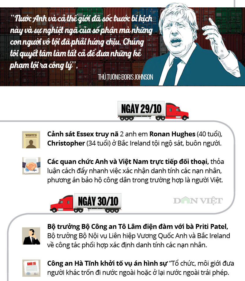 infographic: toan canh 39 nguoi viet chet trong xe container o anh hinh anh 4