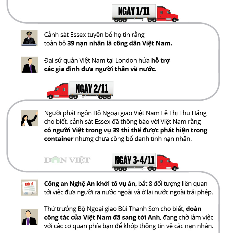 infographic: toan canh 39 nguoi viet chet trong xe container o anh hinh anh 5