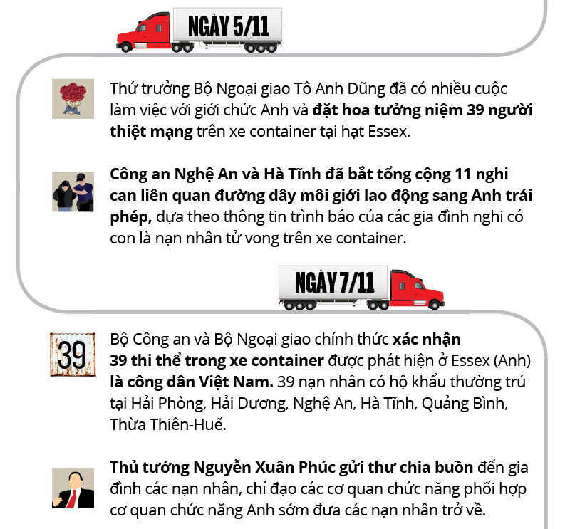 infographic: toan canh 39 nguoi viet chet trong xe container o anh hinh anh 6