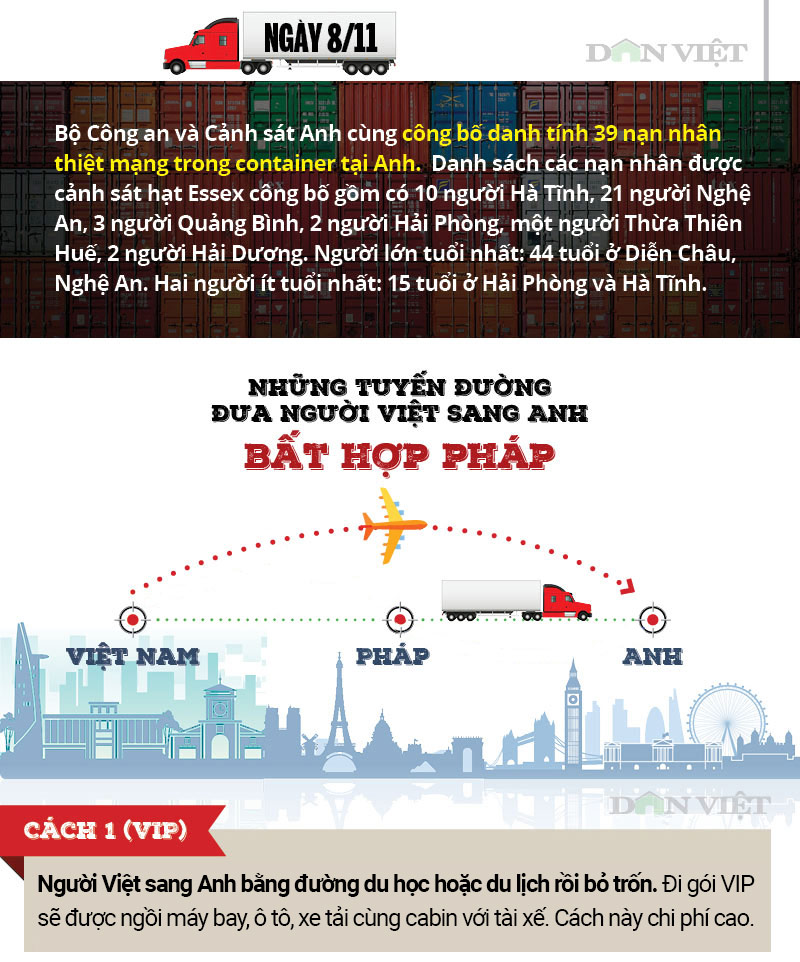 infographic: toan canh 39 nguoi viet chet trong xe container o anh hinh anh 7