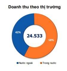 """doanh thu dat 1 ty usd, fpt cua ong truong gia binh """"can dich"""" truoc 1 thang hinh anh 3"""