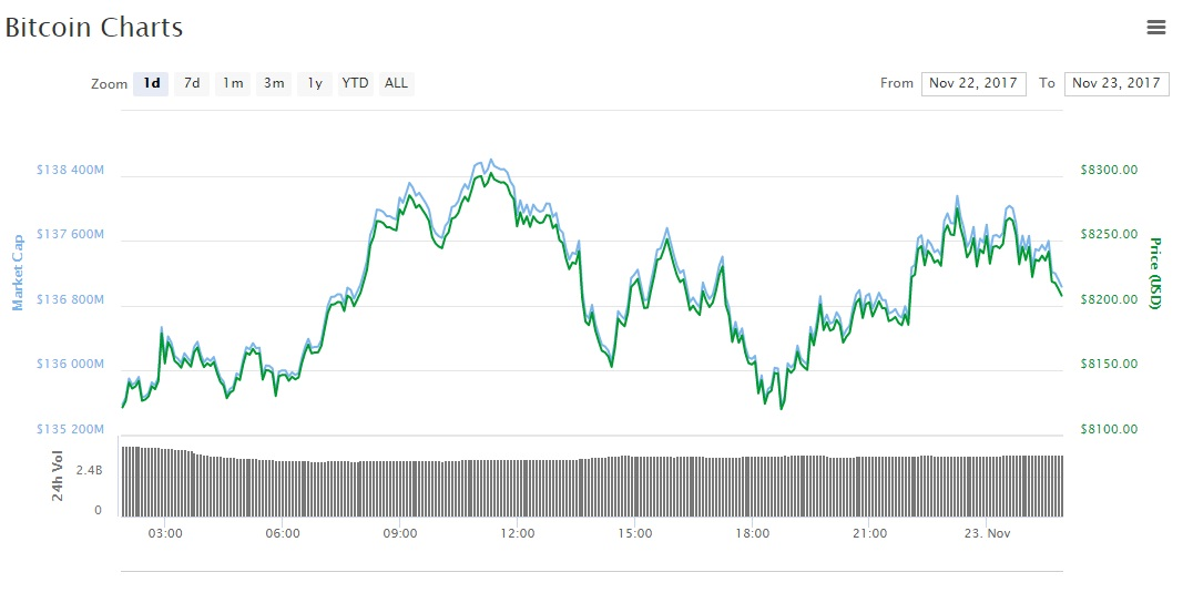 gia bitcoin hom nay (23.11): giao dich quanh nguong 8.200 usd hinh anh 2